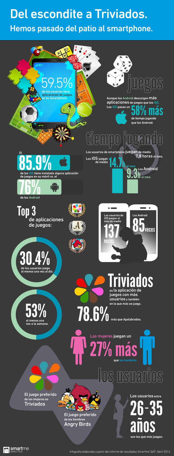 videojuegos para móviles - Infografía
