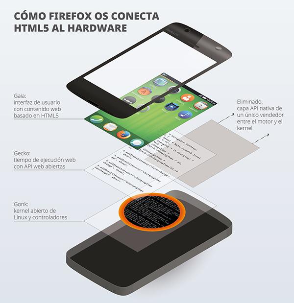 Firefox capas de conexión html